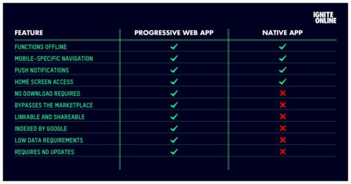 progressive-web-app-native-app