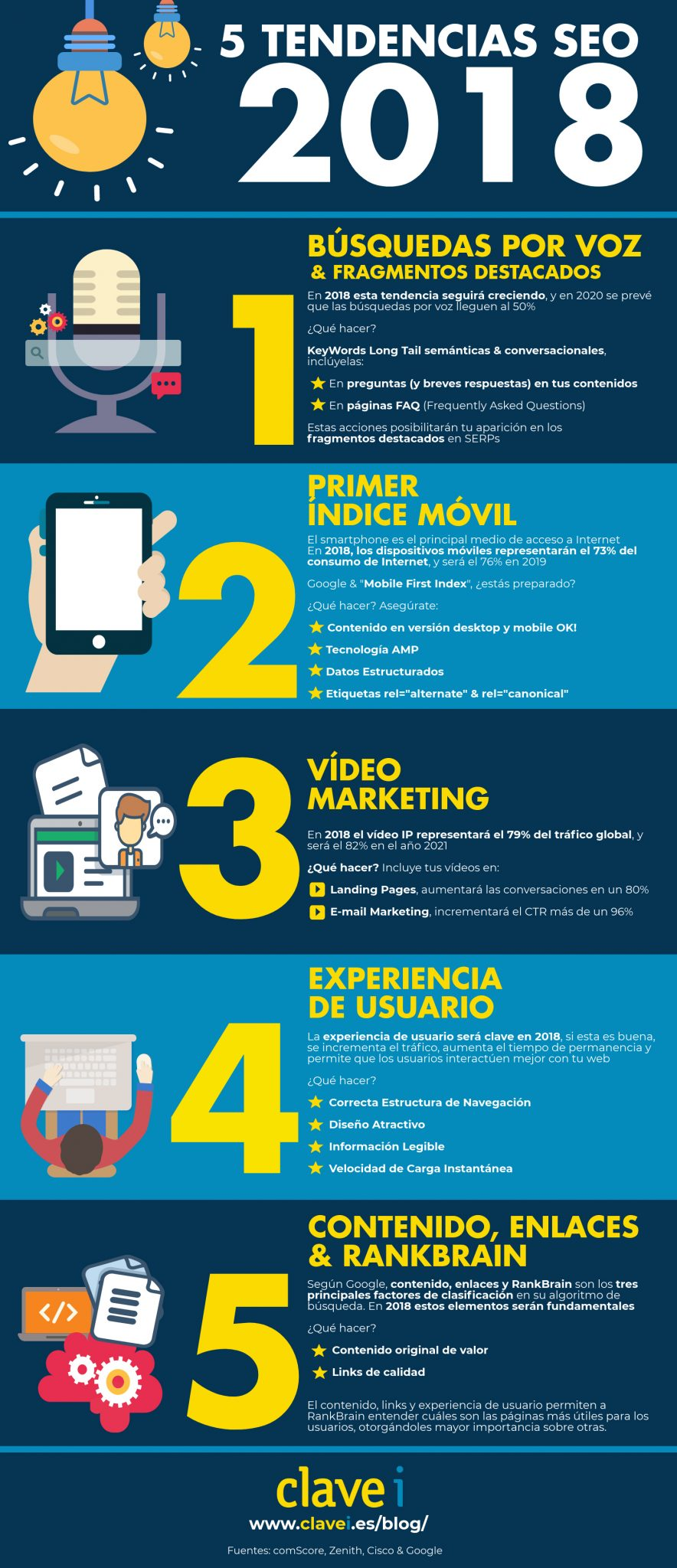 5 Tendencias SEO