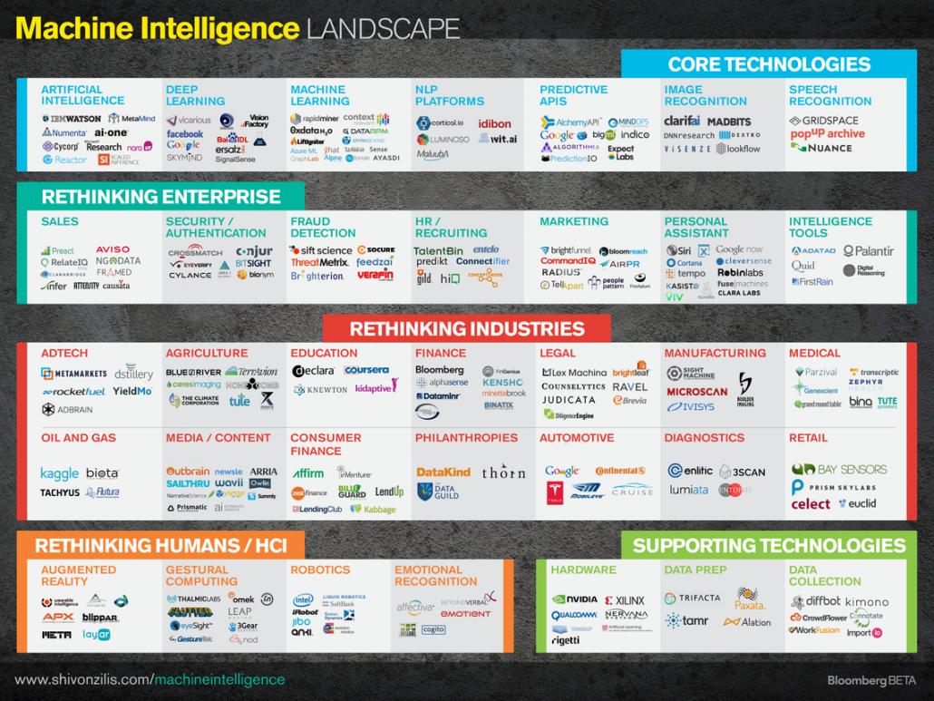 Panorama tecnológico de la ciencia computacional, organizada por industrias