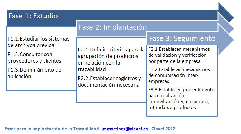 Trazabilidad informátizada en empresas de alimentación (II)