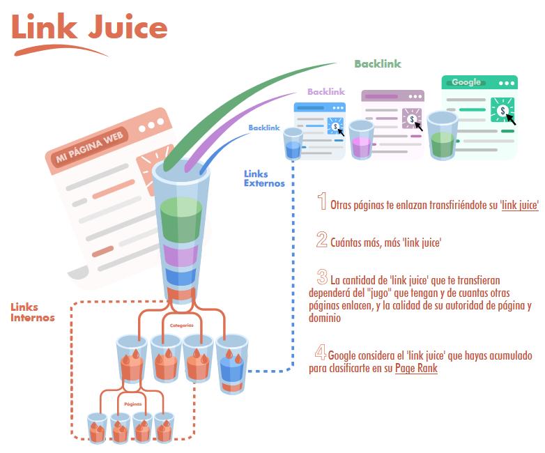 Link-Juice-SEO-off-page-Clavei