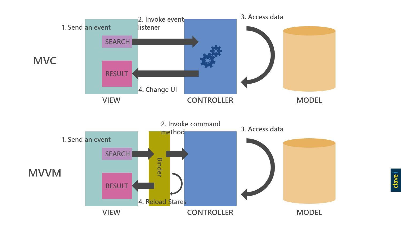 Modelo MVC y MVVM