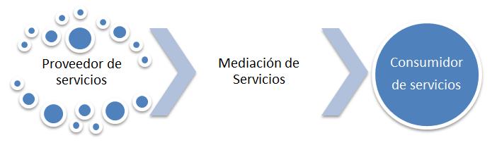 SOA proveedor de servicios, mediación de servicios y consumo de servicios