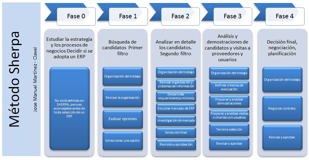 Fases del método SHERPA para la elección de un ERP (haz click para ampliar)