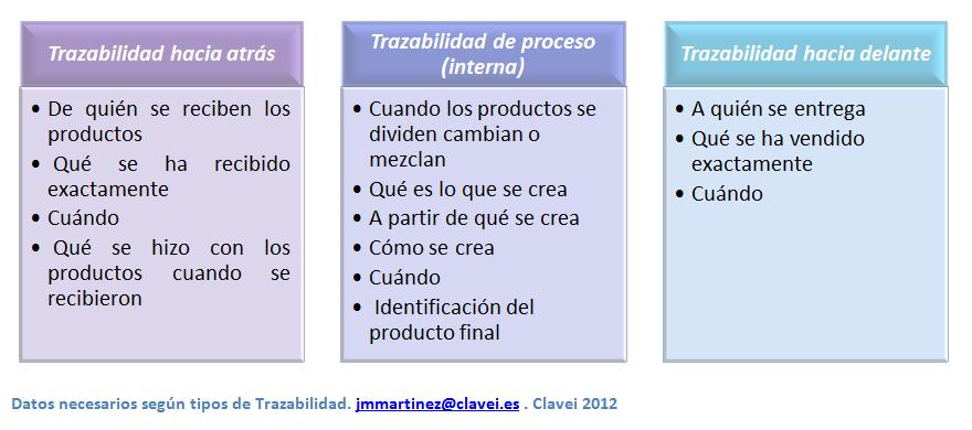 Tipos de trazabilidad, interna, hacia delante y hacia atrás
