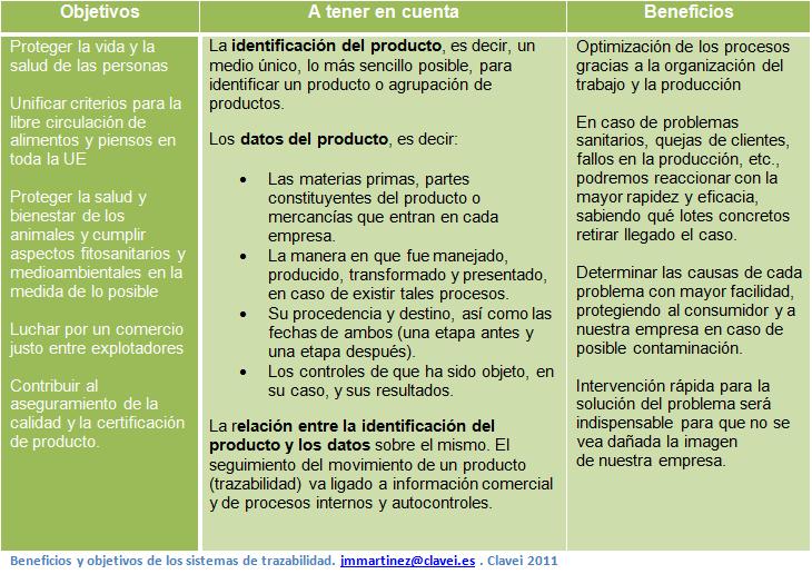 Beneficios y objetivos de los sistemas de trazabilidad.
