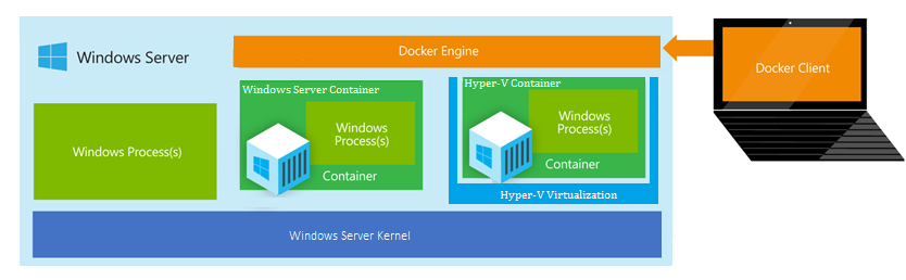 Windows server hyper V