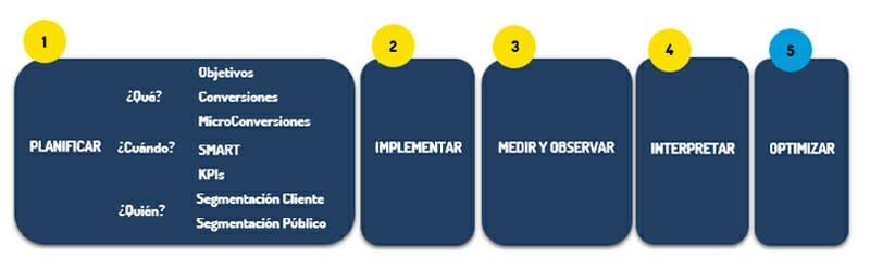 analitica web metodologia