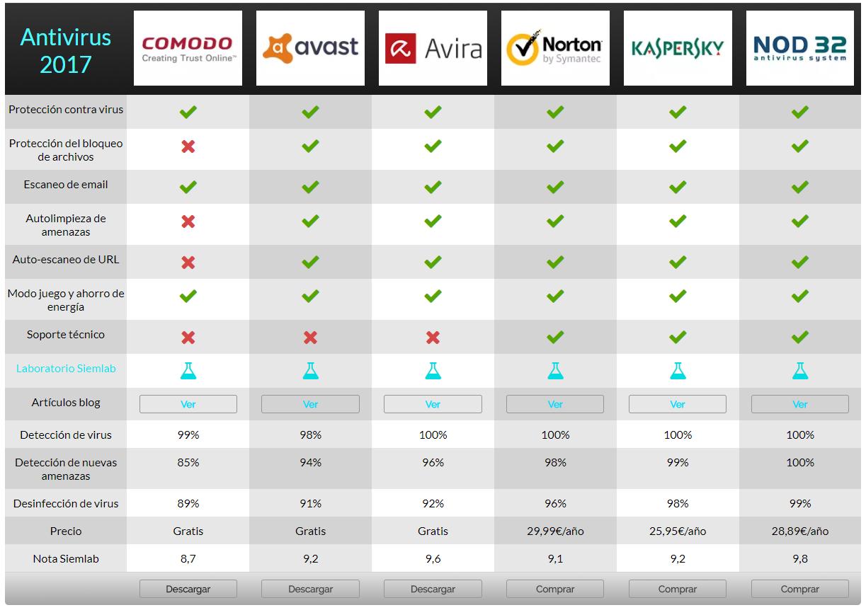 antivirus comparativa