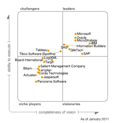 Gartner Magic Quadrant for Business Intelligence Platforms