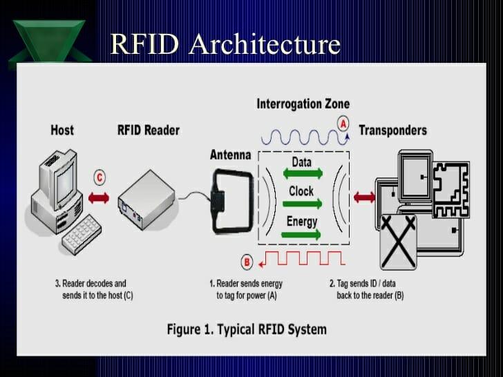 rfid-architecture
