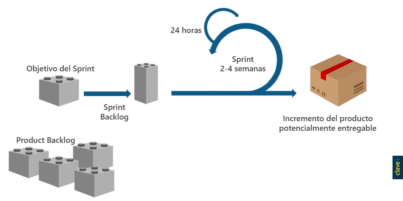 Sprint en desarrollo scrum