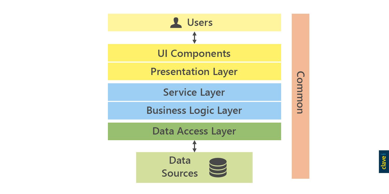 Capa de Acceso a Datos