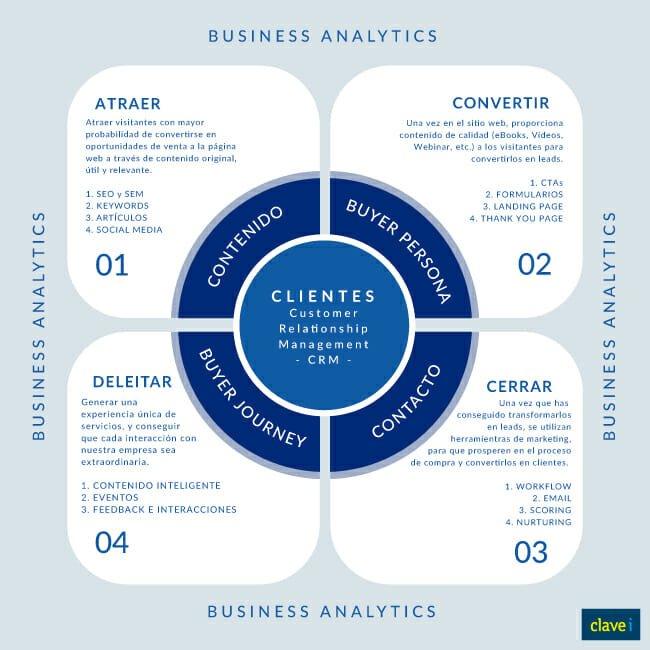 inbound-marketing-metodologia