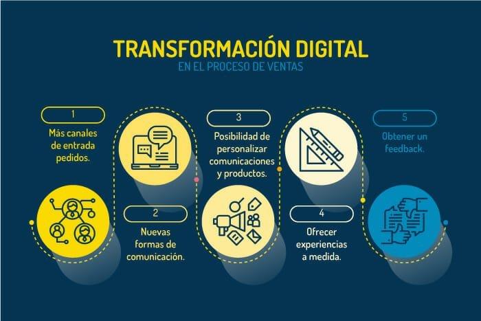 transformacion-digital-proceso-de-ventas